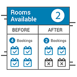 Minimize Hotel Overbookings