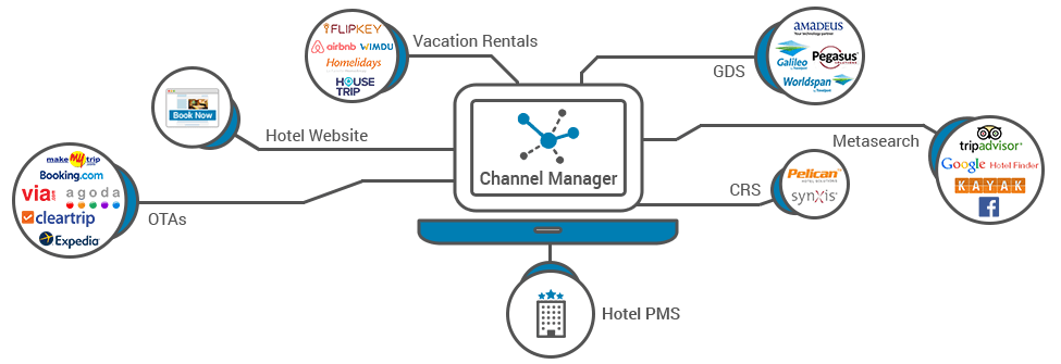 Hotel Channel Manager And Hotel Global Distribution System