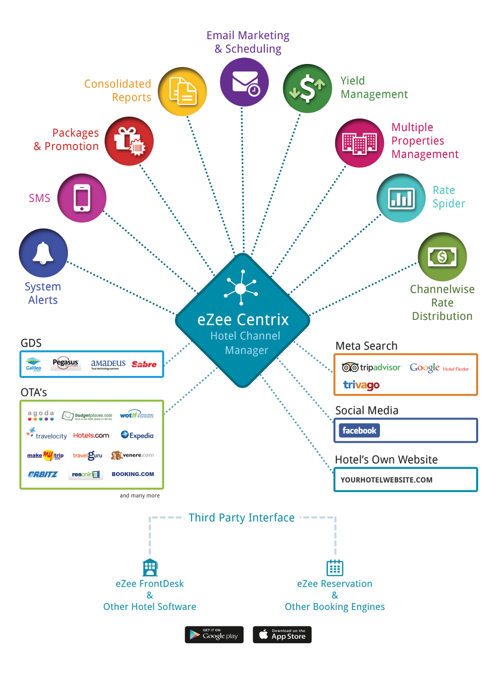 eZee Centrix - Hotel Channel Management Software